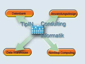 TipIN-vier_Bereiche