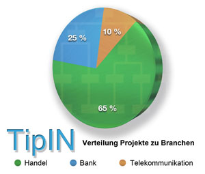 TipIN_Branchen_chart