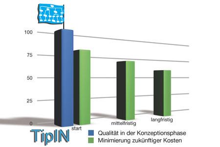 TipIN bietet Qualität in der Konzeptionsphase